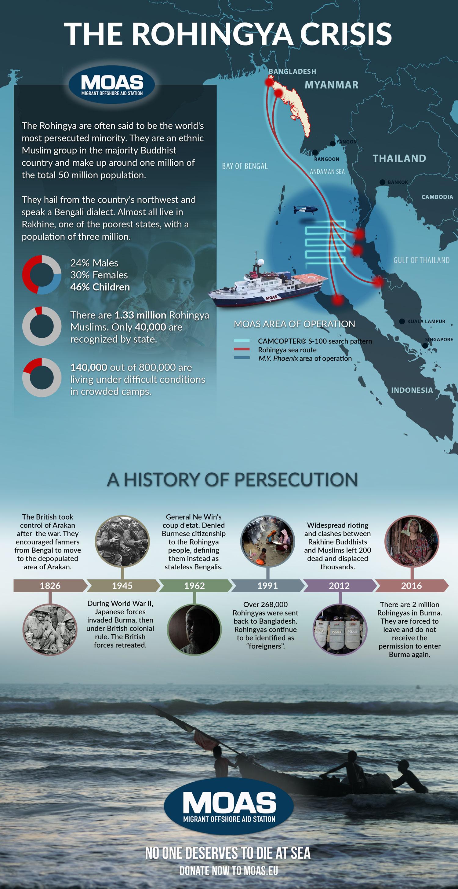 SE-Asia-MOAS-infographics
